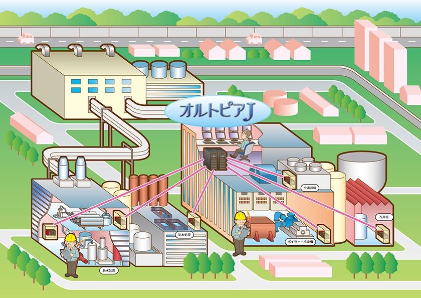 水処理プラント設備向け監視システム